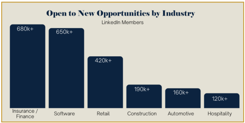 Candidates open-to-work by industry, 2021
