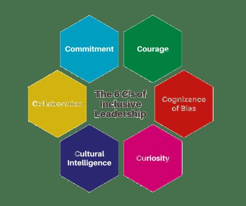 Characteristics of Inclusive Leadership
