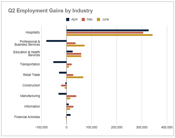 Q2 2021 Industry Monthly Employment Gains