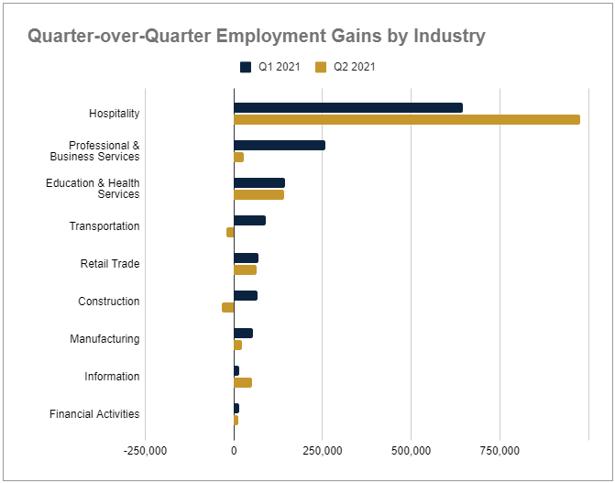 Q2 2021 QoQ employment gains by industry