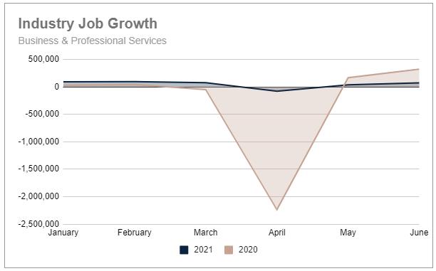 Q2 2021 YTD biz pro services industry job growth
