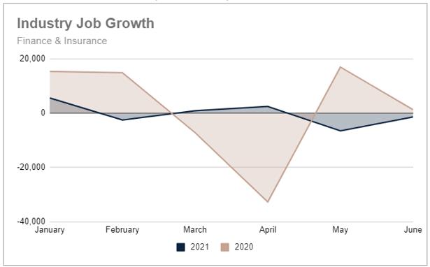 Q2 2021 YTD finance-insurance job growth