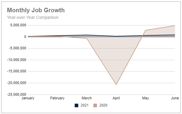 Q2 monthly job growth YoY