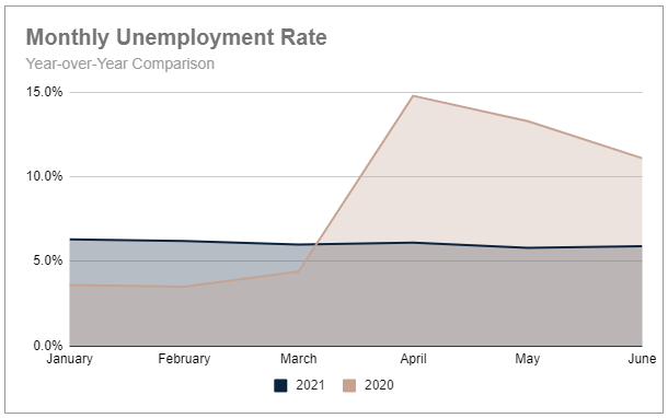 Q2 monthly unemployment rate YoY