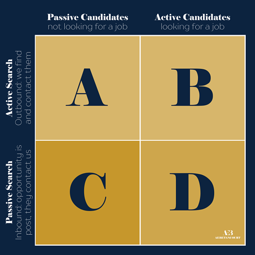 passive and active candidate searches