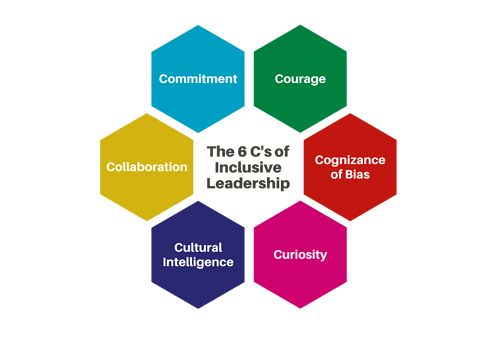 6 c's of inclusive leadership